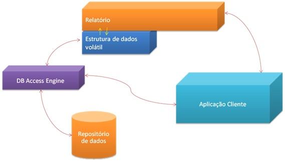 Figura 1.1 – Correlação entre elementos do Reporting Services