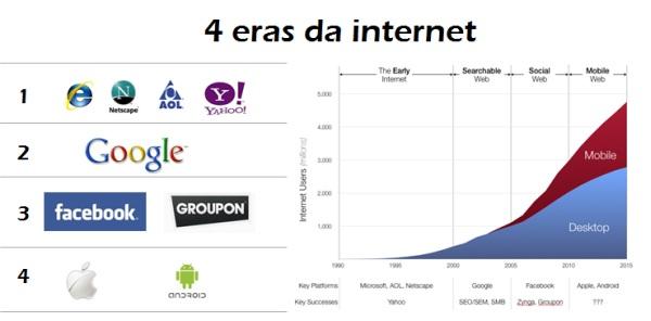 4-eras-da-internet