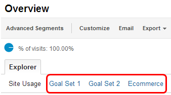 Google Analytics Goal Metrics