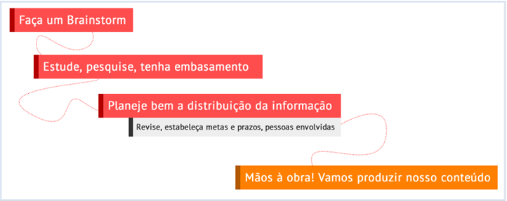 brainstorm otimizacao de sites