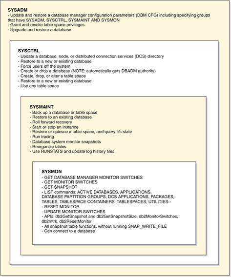 FONTE: DB2 Academic Training - 302A Exam preparation