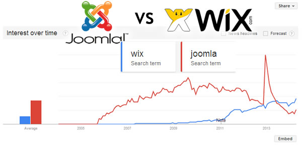 joomla-vs-wix