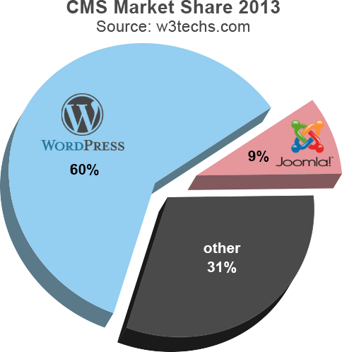 wordpress-vs-joomla-market-share