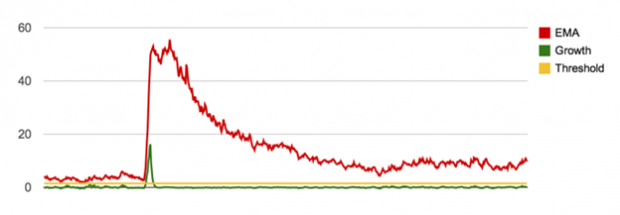 Imagem 3: Detecção do Spike usando o crescimento (growth) relativo durante o primeiro gol do segundo tempo de Brasil e Croácia. A linha amarela mostra o nível (threshold) que deve ser ultrapassado para que o sino toque.