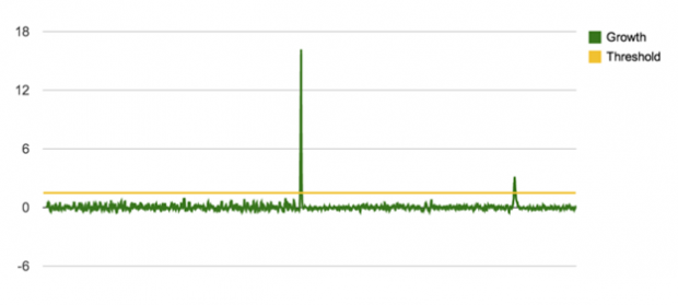 Imagem 4: Detecção do Spike usando o crescimento (growth) relativo durante o primeiro gol do segundo tempo de Brasil e Croácia. Sim, tivemos dois gols nesse período.