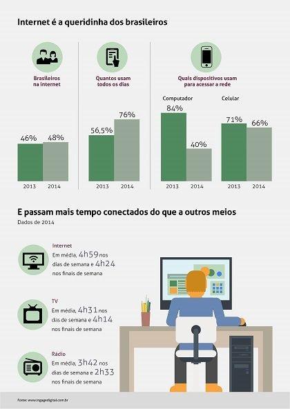 Infografico-internet-brasil