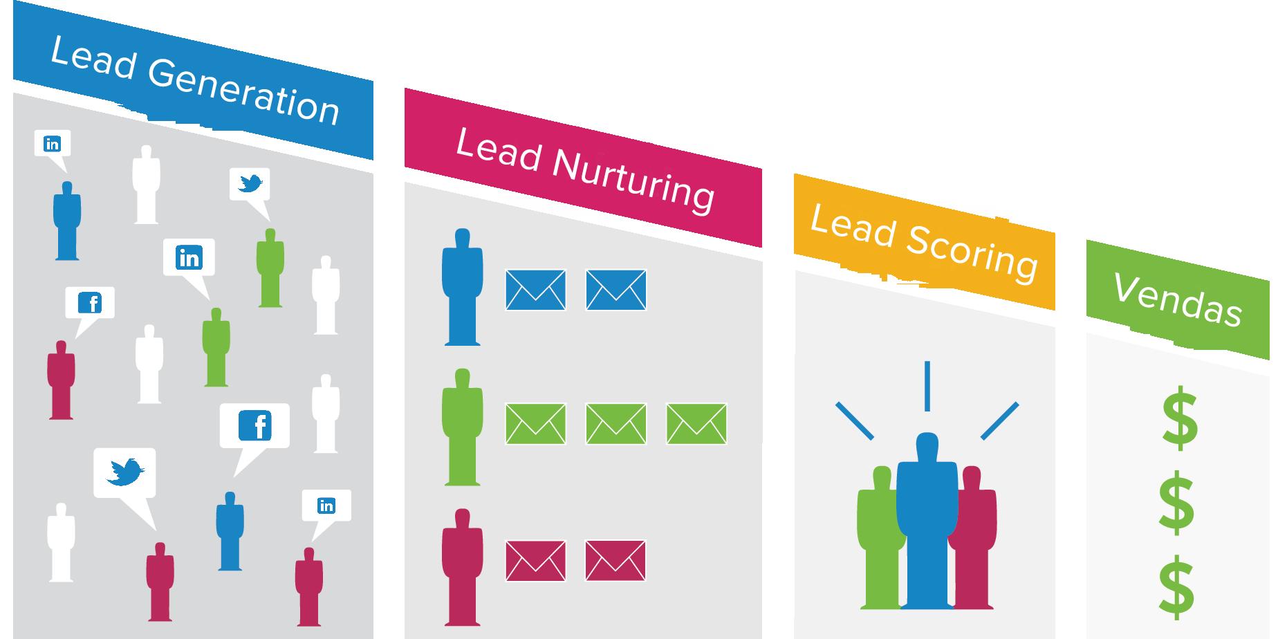 Lead-Nurturing-Funil1