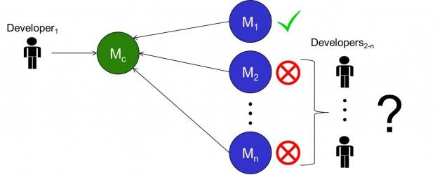 Figura7_DeveloperToDeveloperCommunication