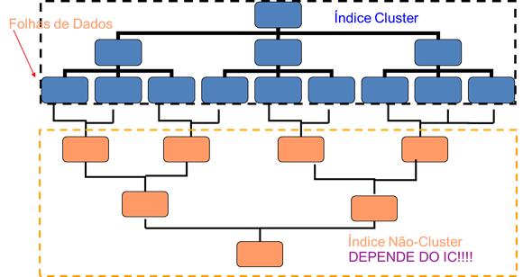 Figura 2: estrutura dos índices não-clusterizados (quando existe IC).