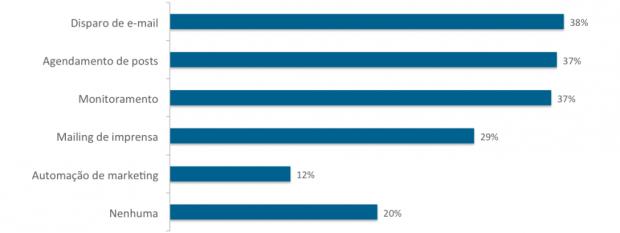 Monitoramento-agendamento-e-e-mails-estão-entre-as-ferramentas-mais-usadas-no-Brasil-1024x385