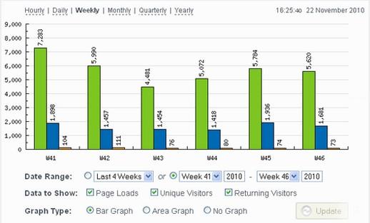 free statistics plugins for wordpress 4 - 10 melhores plugins de estatísticas gratuitos para WordPress