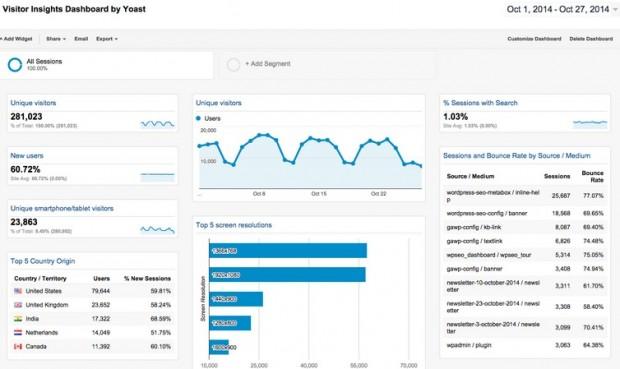 free statistics plugins for wordpress 9 620x369 - 10 melhores plugins de estatísticas gratuitos para WordPress