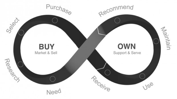 Customer-Lifecycle-Journey-2