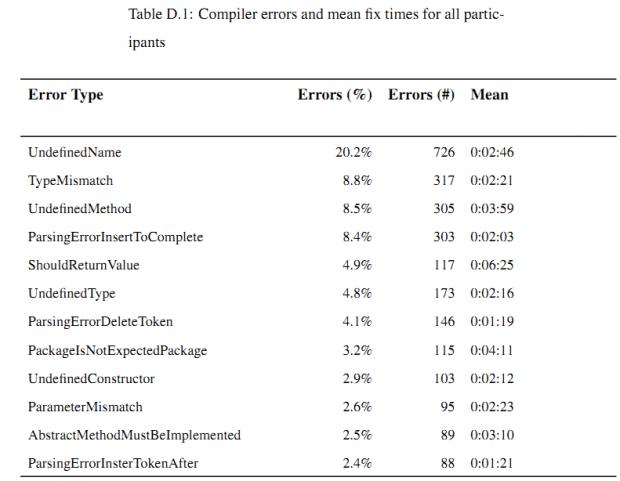 Tabela D.1 Principais erros de compilação (Java) e tempo médio para resolvê-los.