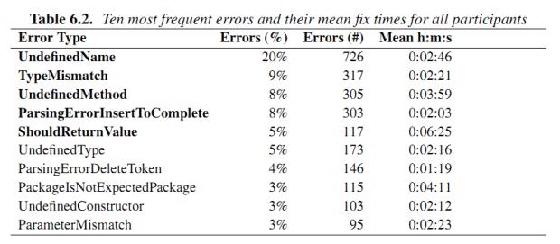 Tabela 6.2. Erros mais frequentes (Java) e tempo médio de execução.
