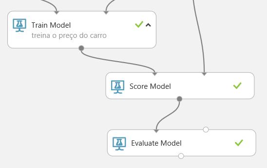 Figura 20 – Modelo de avaliação.