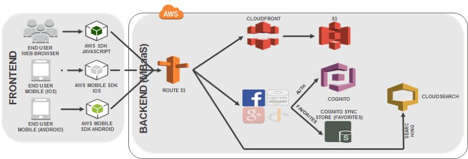 Mobile Backend as a Service – Padrão de Arquitetura | iMasters