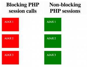 blocking_nonblocking_php_session_calls