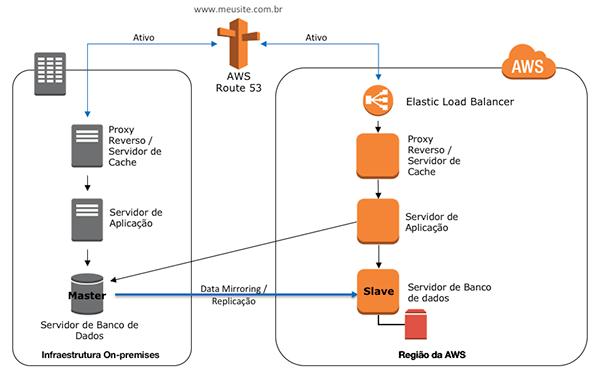 Figura 4 – Estratégia de Multi-Site