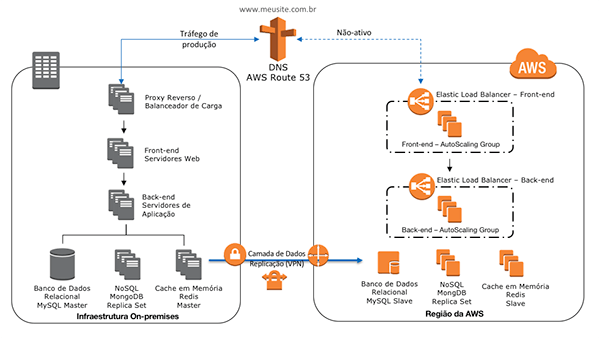 Figura 5: Arquitetura Web – Warm Standby