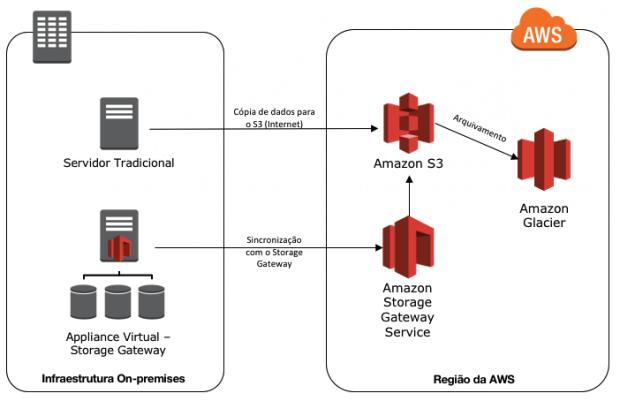 Figura 7- Sincronismo de dados Backup e Restore