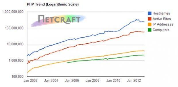 Figura 10. Gráfico de utilização do PHP em escala global