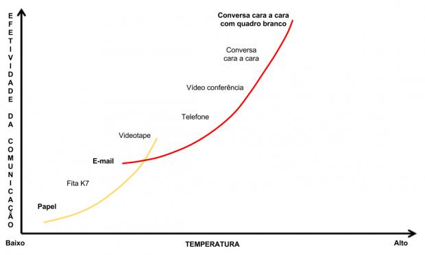 Gráfico de eficácia na comunicação
