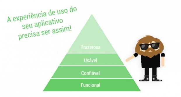 A pirâmide de Walter sobre a experiência de uso de um aplicativo