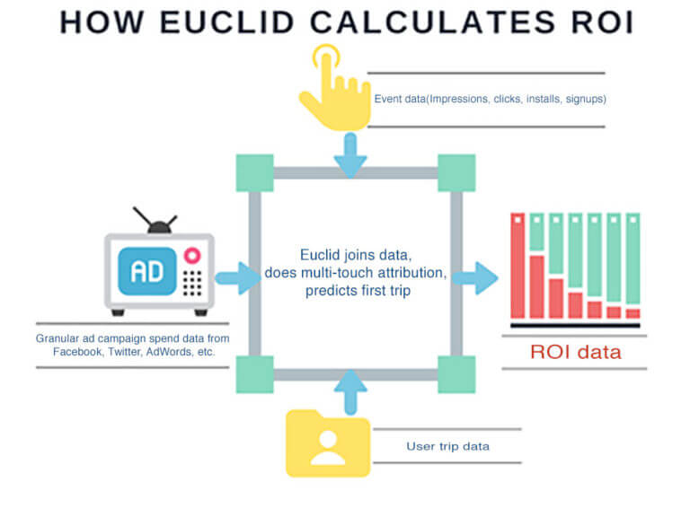 how_euclid_calculates_roi