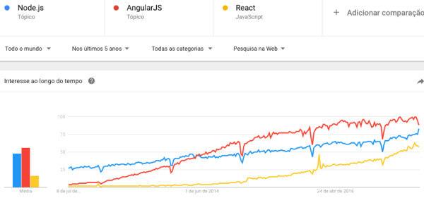 Angular, React e Node