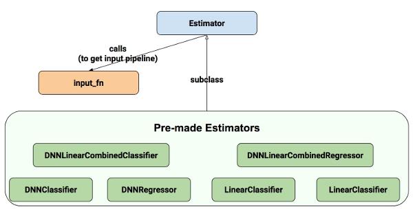 Introdução aos conjuntos de dados e avaliadores do