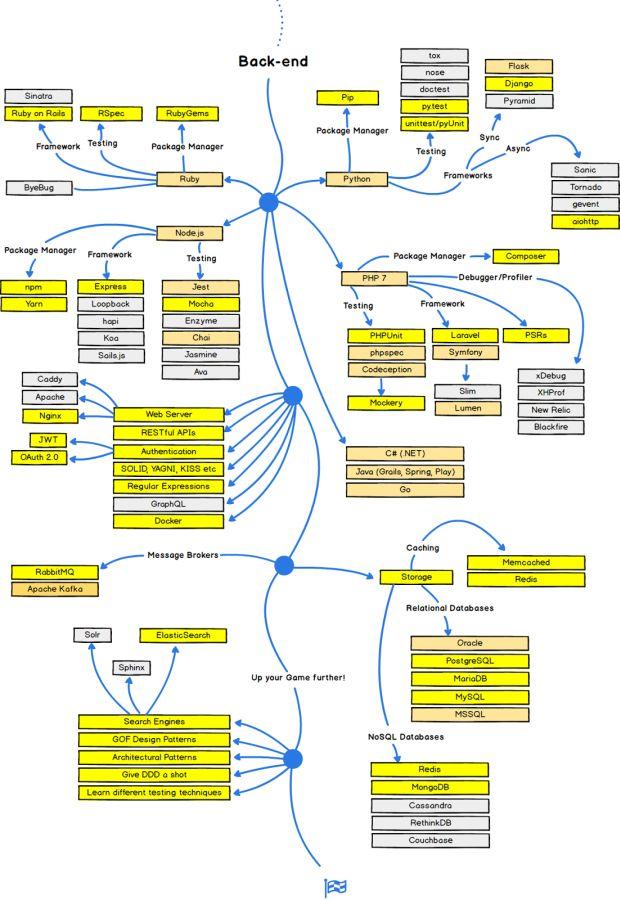Guia do Desenvolvedor Web CUT-5