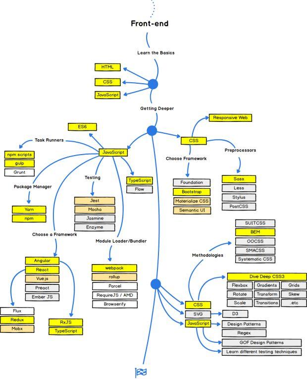 Guia do Desenvolvedor Web NOW-1