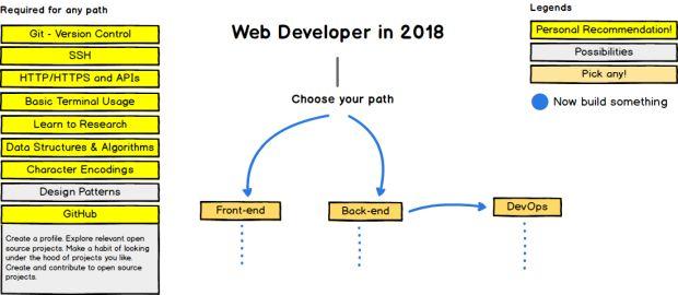 Guia do Desenvolvedor Web SLASH