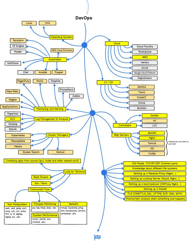 Guia do Desenvolvedor Web THEY-1