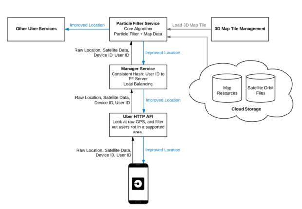 Repensando o GPS: Engenharia de localização de última geração na