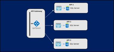 Criando gateway para suas APIs com Asp.Net Core, Ocelot e Docker em Linux