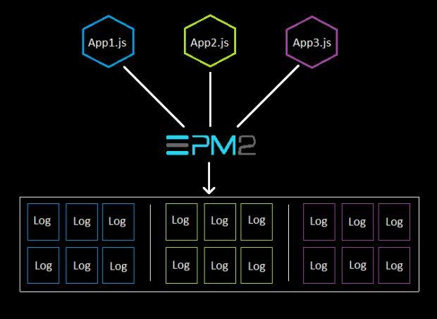 Executando o PM2 e o Node js em ambientes de produção | iMasters