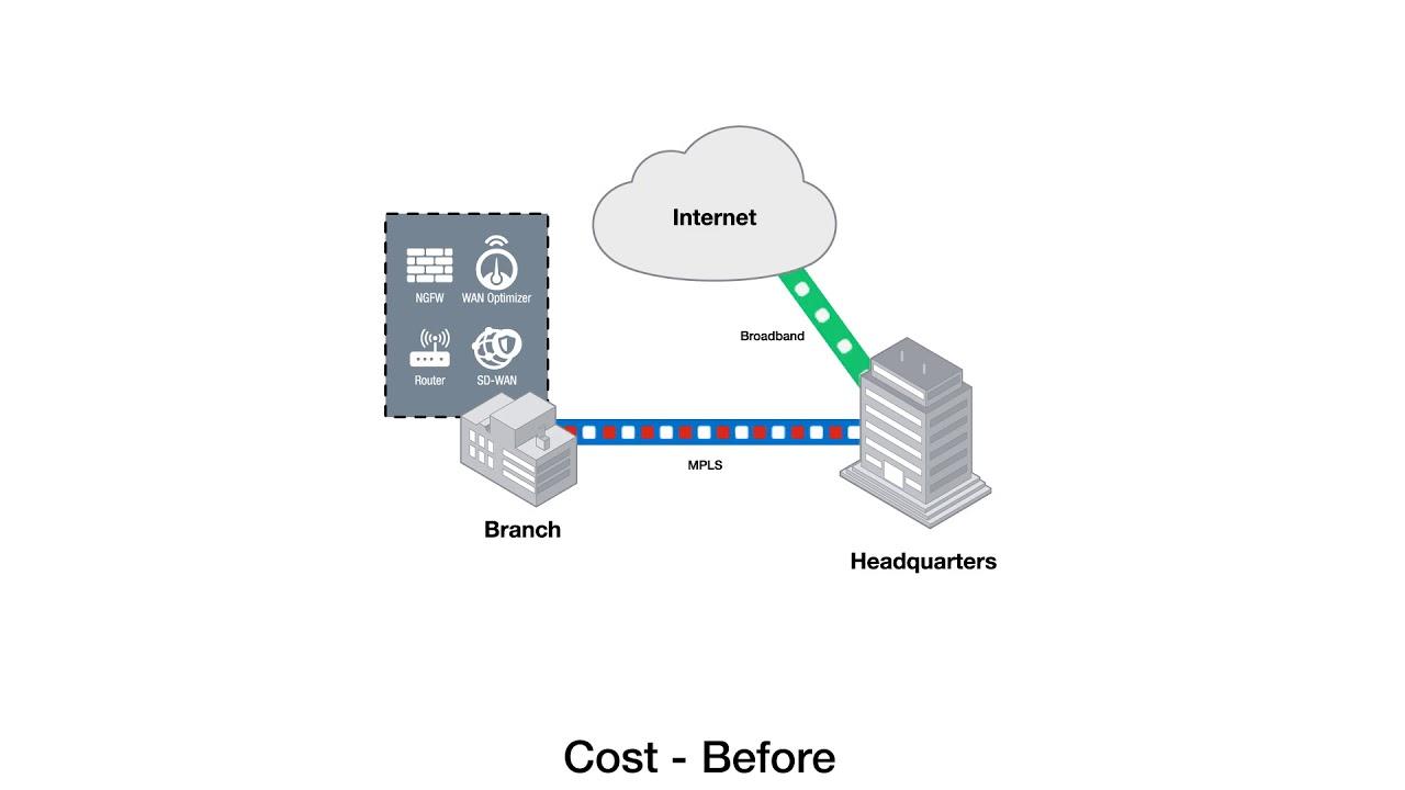 Por que vale a pena migrar do modelo MPLS tradicional para SD-WAN? | iMasters